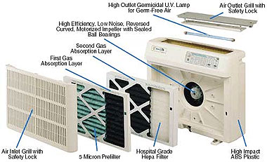 cataltyic convertor air filtration system